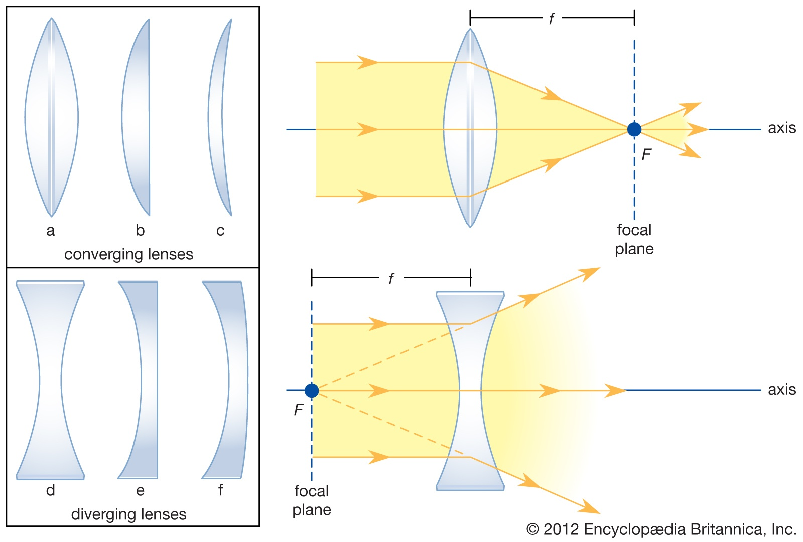 a diagram of how the lens works